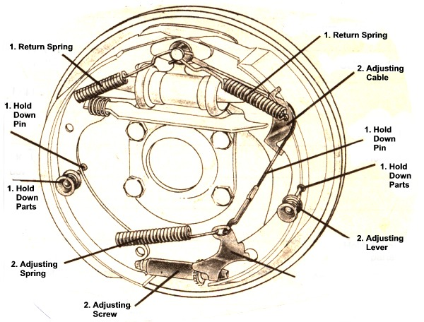 drum brake illustration