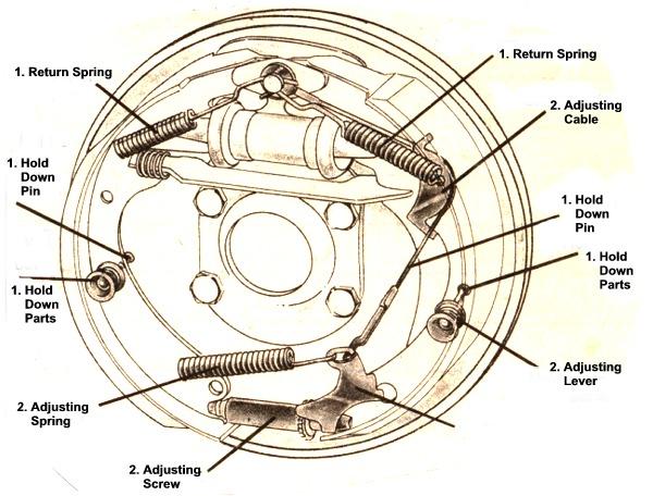 Drum Brake Illustration on Chevy Engine Rebuild Kits
